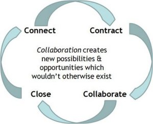Collaboration-Cycle